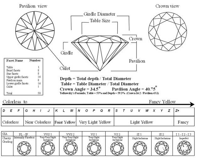 Diamond Cut Grades