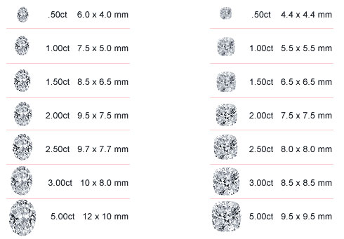 Sizes of Oval and Cushion Diamonds
